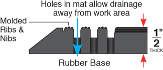 Outdoor Drainage Mats